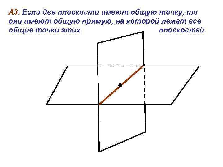 А 3. Если две плоскости имеют общую точку, то они имеют общую прямую, на