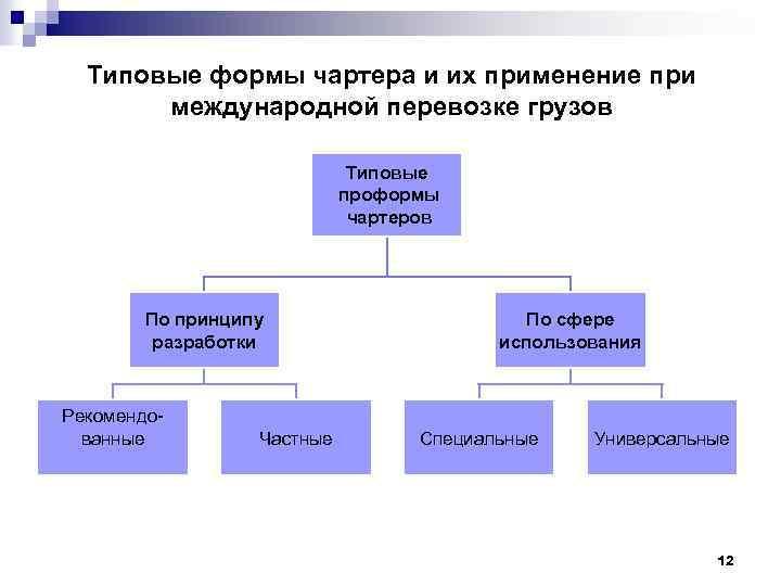 Типовые формы чартера и их применение при международной перевозке грузов Типовые проформы чартеров По