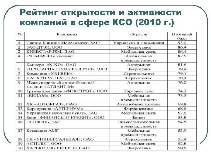 Рейтинг открытости и активности компаний в сфере КСО (2010 г. )