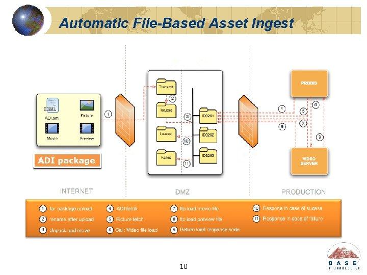 Automatic File-Based Asset Ingest 10