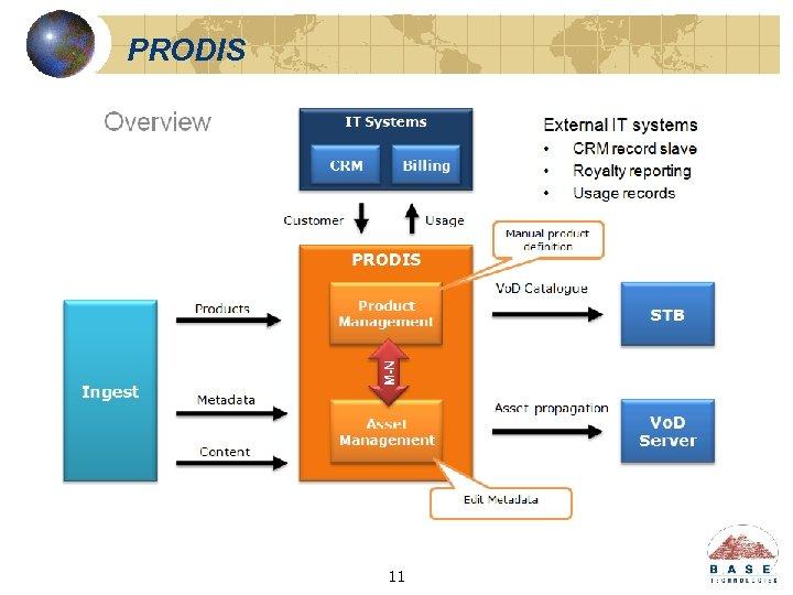 PRODIS 11