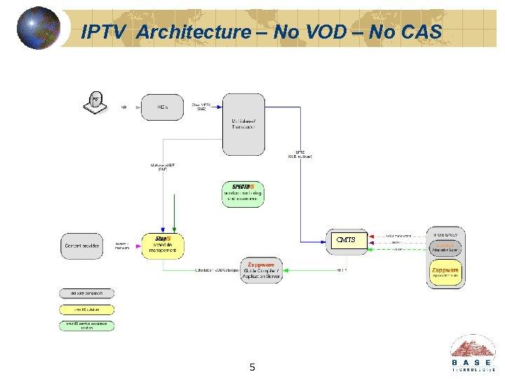 IPTV Architecture – No VOD – No CAS CMTS 5