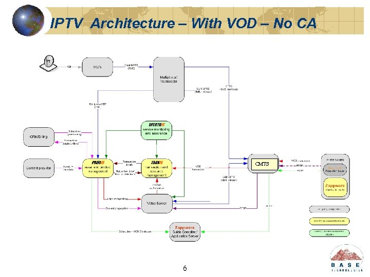 IPTV Architecture – With VOD – No CA CMTS 6