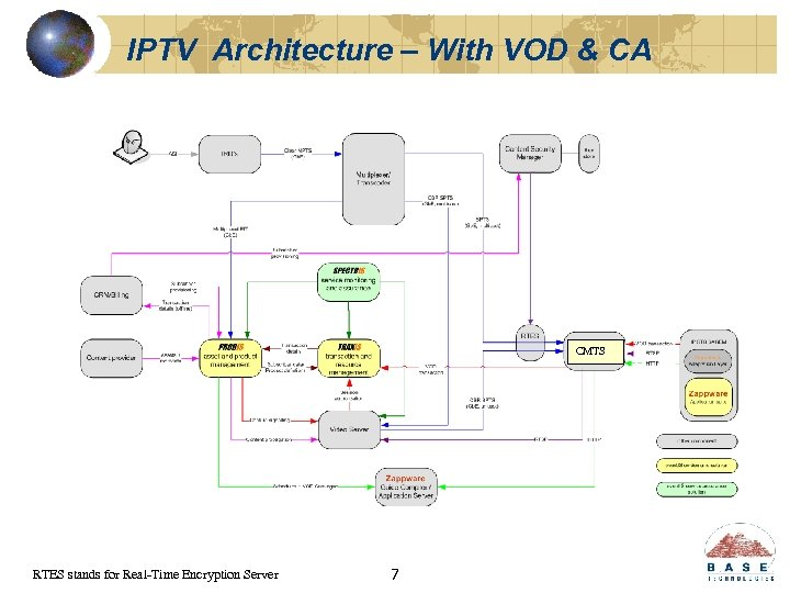 IPTV Architecture – With VOD & CA CMTS RTES stands for Real-Time Encryption Server