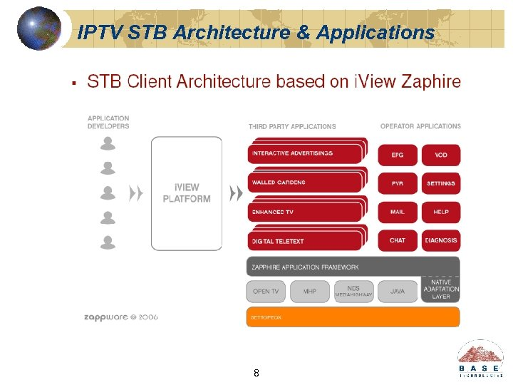 IPTV STB Architecture & Applications 8