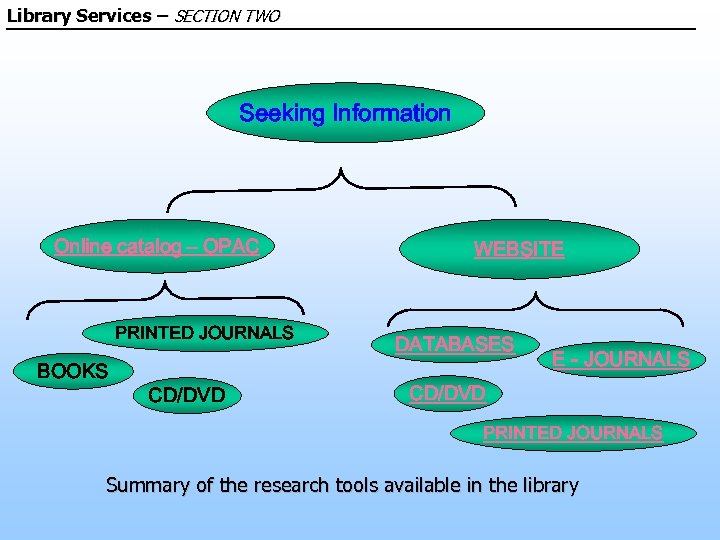 Library Services – SECTION TWO Seeking Information Online catalog – OPAC PRINTED JOURNALS BOOKS