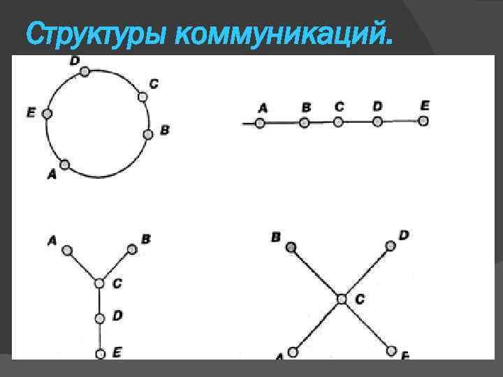 Структуры коммуникаций.