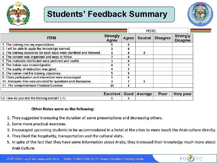 Students' Feedback Summary POTC ﻣﻌﻬﺪ ﺗﺪﺭﻳﺐ ﻋﻤﻠﻴﺎﺕ ﺍﻟﺴﻼﻡ www. potc. mil. jo Telfax: ++962