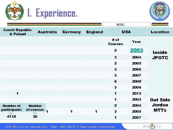 I. Experience. POTC Czech Republic & Poland Australia Germany England USA Location # of