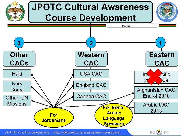 JPOTC Cultural Awareness Course Development POTC 3 2 1 Other CACs Western CAC Eastern