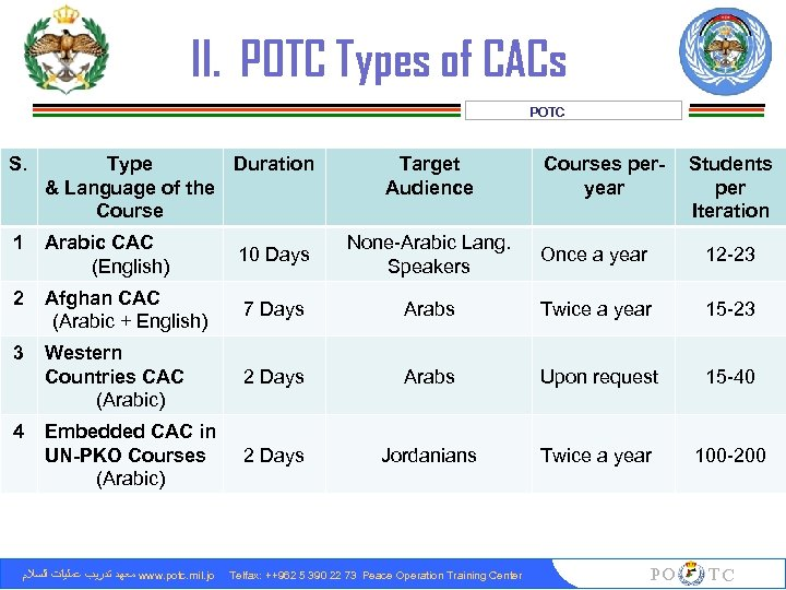 II. POTC Types of CACs POTC S. Type Duration & Language of the Course