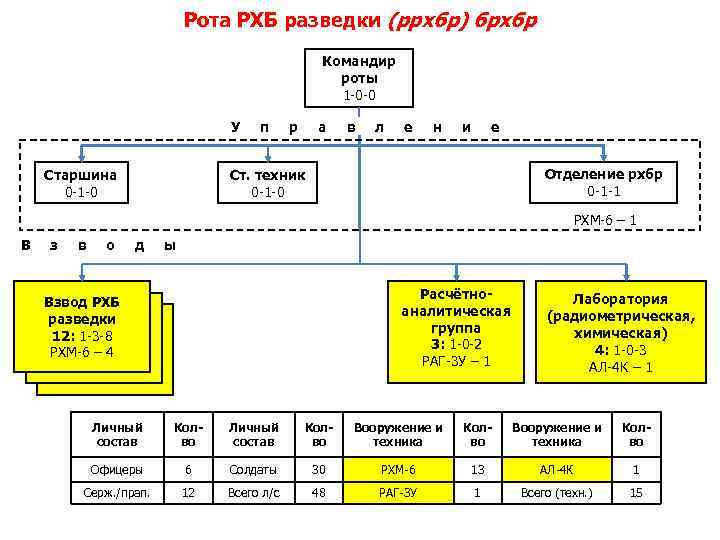 Рота РХБ разведки (ррхбр) брхбр Командир роты 1 -0 -0 У Старшина 0 -1