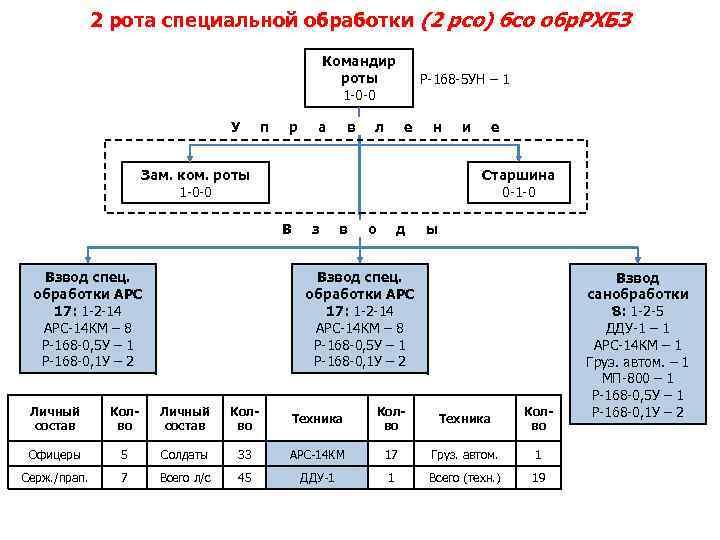 2 рота специальной обработки (2 рсо) бсо обр. РХБЗ Командир роты 1 -0 -0