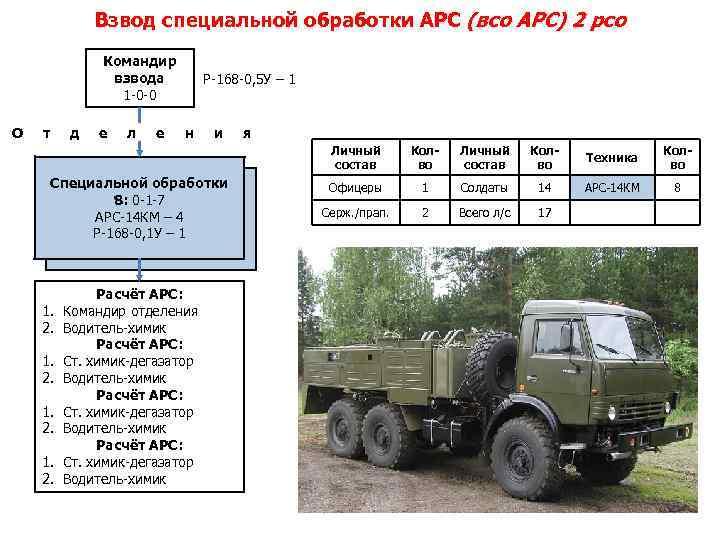 Взвод специальной обработки АРС (всо АРС) 2 рсо Командир взвода 1 -0 -0 О