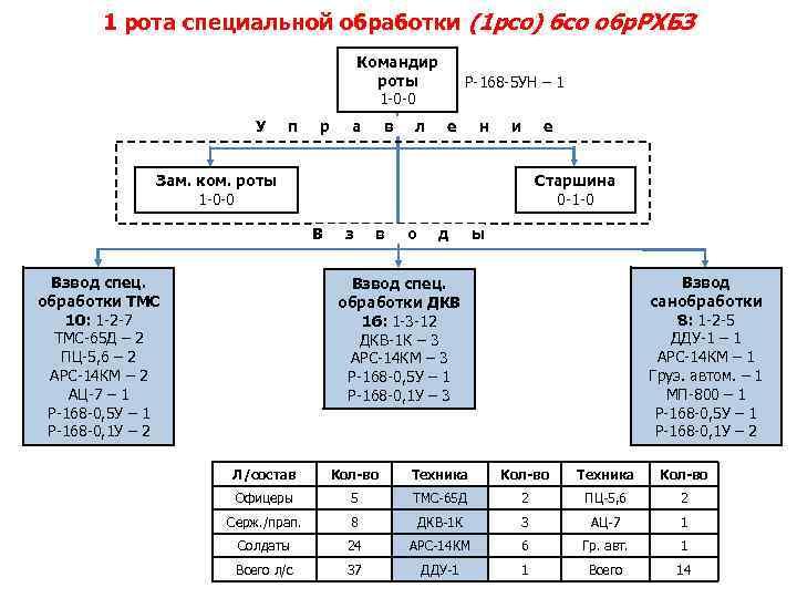 1 рота специальной обработки (1 рсо) бсо обр. РХБЗ Командир роты 1 -0 -0