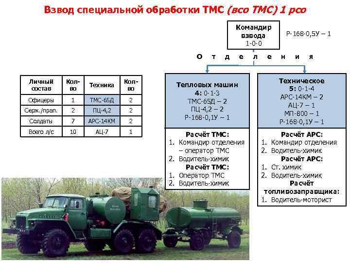 Взвод специальной обработки ТМС (всо ТМС) 1 рсо Командир взвода 1 -0 -0 О