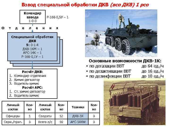 Взвод специальной обработки ДКВ (всо ДКВ) 1 рсо Командир взвода 1 -0 -0 О