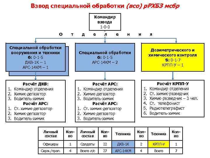 Взвод специальной обработки (всо) р. РХБЗ мсбр Командир взвода 1 -0 -0 О т