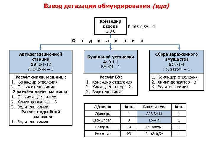 Взвод дегазации обмундирования (вдо) Командир взвода 1 -0 -0 О Автодегазационной станции 13: 0