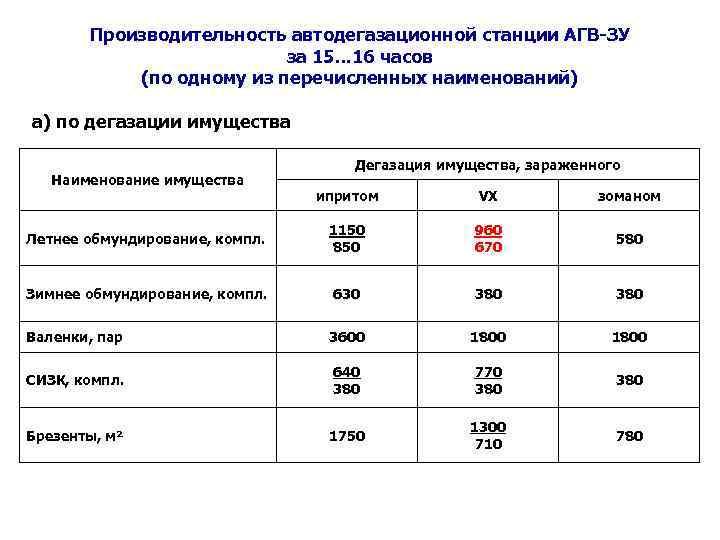 Производительность автодегазационной станции АГВ-ЗУ за 15. . . 16 часов (по одному из перечисленных