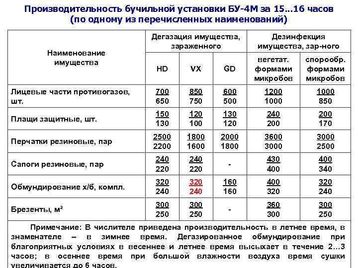 Производительность бучильной установки БУ-4 М за 15. . . 16 часов (по одному из