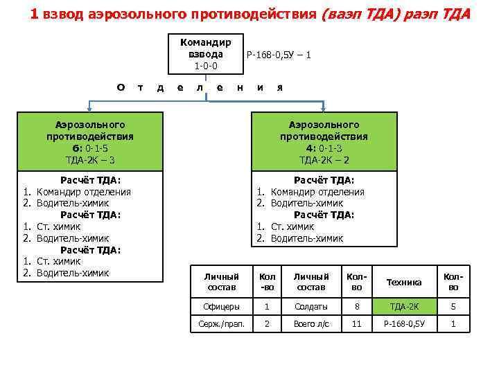 1 взвод аэрозольного противодействия (ваэп ТДА) раэп ТДА Командир взвода 1 -0 -0 О