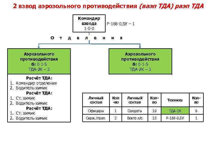 2 взвод аэрозольного противодействия (ваэп ТДА) раэп ТДА Командир взвода 1 -0 -0 О