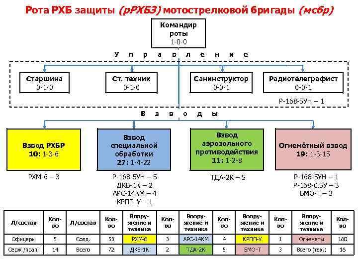Рота РХБ защиты (р. РХБЗ) мотострелковой бригады (мсбр) Командир роты 1 -0 -0 У