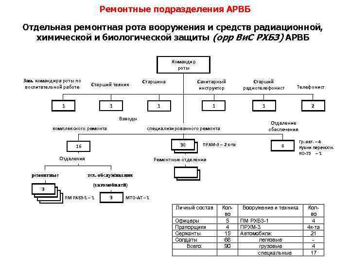Ремонтные подразделения АРВБ Отдельная ремонтная рота вооружения и средств радиационной, химической и биологической защиты