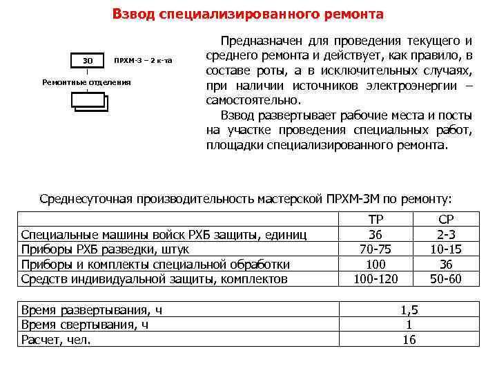 Взвод специализированного ремонта 30 ПРХМ-3 – 2 к-та Ремонтные отделения 3 Предназначен для проведения