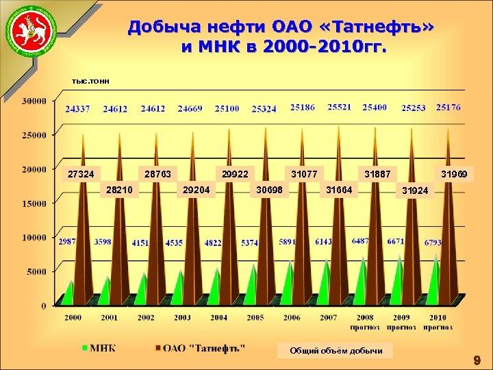 Добыча нефти ОАО «Татнефть» и МНК в 2000 -2010 гг. тыс. тонн 27324 28763
