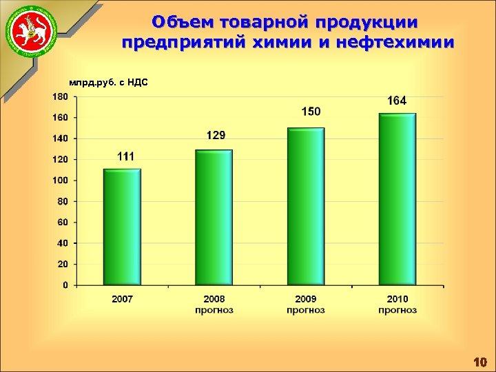 Объем товарной продукции предприятий химии и нефтехимии млрд. руб. с НДС 10
