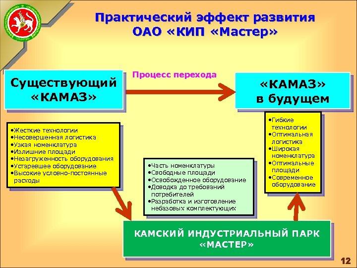Практический эффект развития ОАО «КИП «Мастер» Существующий «КАМАЗ» • Жесткие технологии • Несовершенная логистика