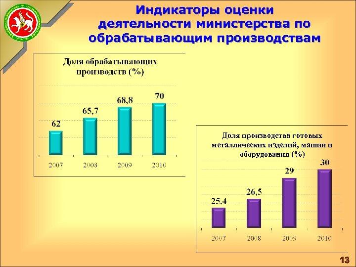Индикаторы оценки деятельности министерства по обрабатывающим производствам Доля производства готовых металлических изделий, машин и