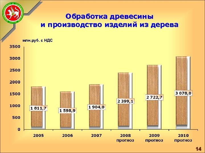 Обработка древесины и производство изделий из дерева млн. руб. с НДС 14
