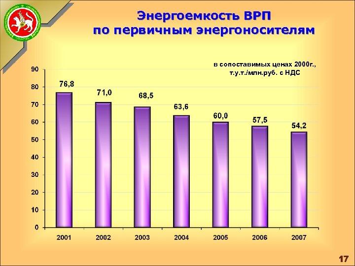 Энергоемкость ВРП по первичным энергоносителям в сопоставимых ценах 2000 г. , т. у. т.