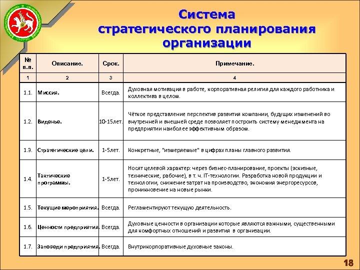 Система стратегического планирования организации № п. п. Описание. Срок. Примечание. 1 2 3 4