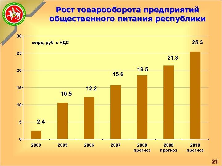 Рост товарооборота предприятий общественного питания республики 30 25. 3 млрд. руб. с НДС 25