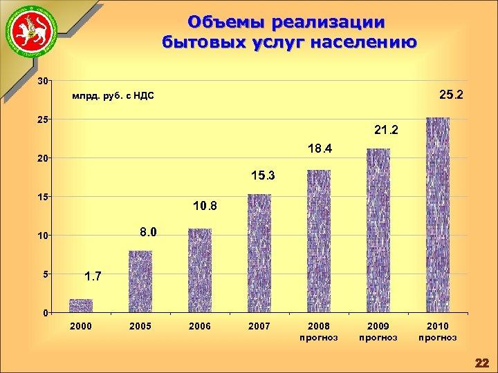 Объемы реализации бытовых услуг населению 30 25. 2 млрд. руб. с НДС 25 21.