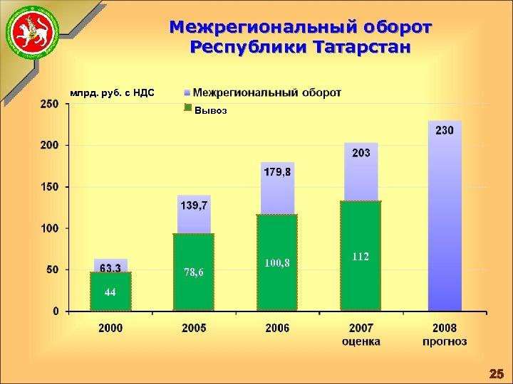 Межрегиональный оборот Республики Татарстан млрд. руб. с НДС Вывоз 78, 6 100, 8 112