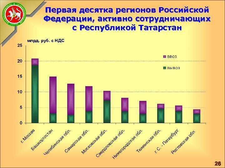Первая десятка регионов Российской Федерации, активно сотрудничающих с Республикой Татарстан млрд. руб. с НДС