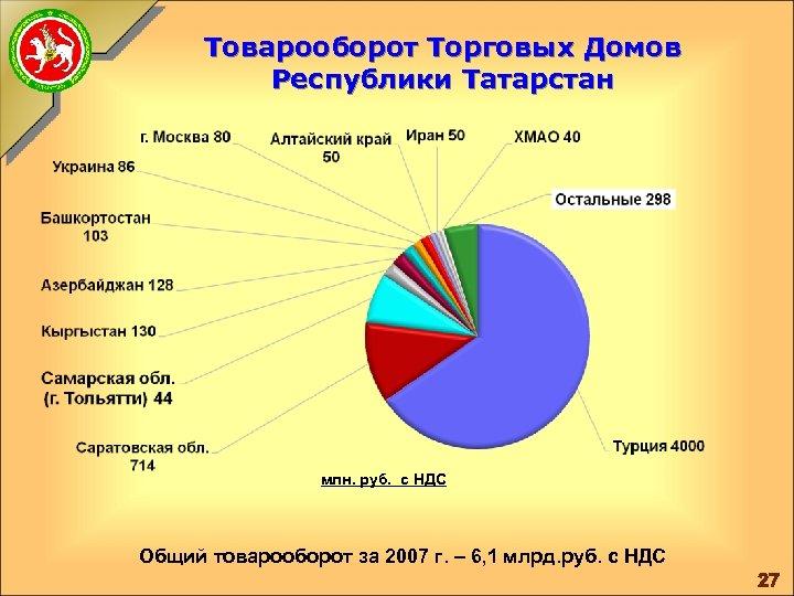 Товарооборот Торговых Домов Республики Татарстан млн. руб. с НДС Общий товарооборот за 2007 г.