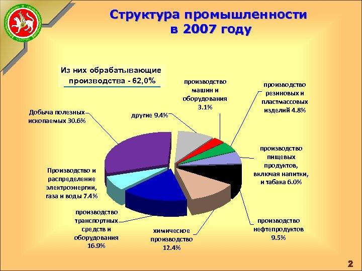 Структура промышленности в 2007 году Из них обрабатывающие производства - 62, 0% Добыча полезных