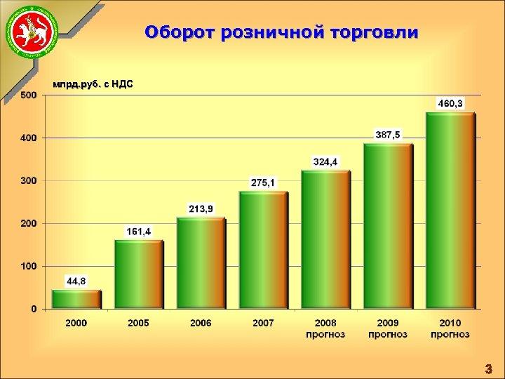 Оборот розничной торговли млрд. руб. с НДС 3