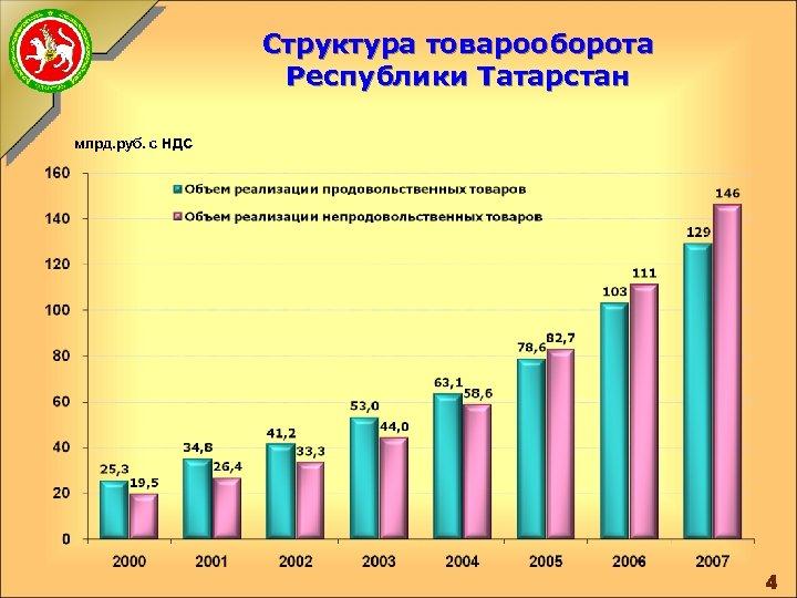 Структура товарооборота Республики Татарстан млрд. руб. с НДС 4