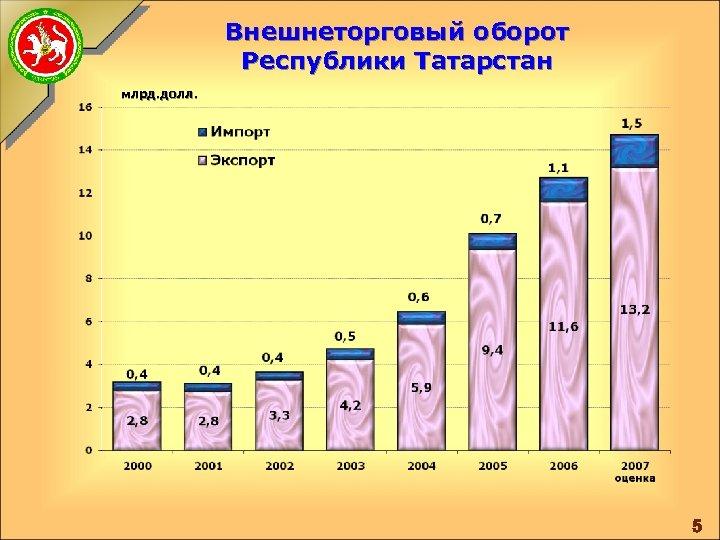 Внешнеторговый оборот Республики Татарстан млрд. долл. 5
