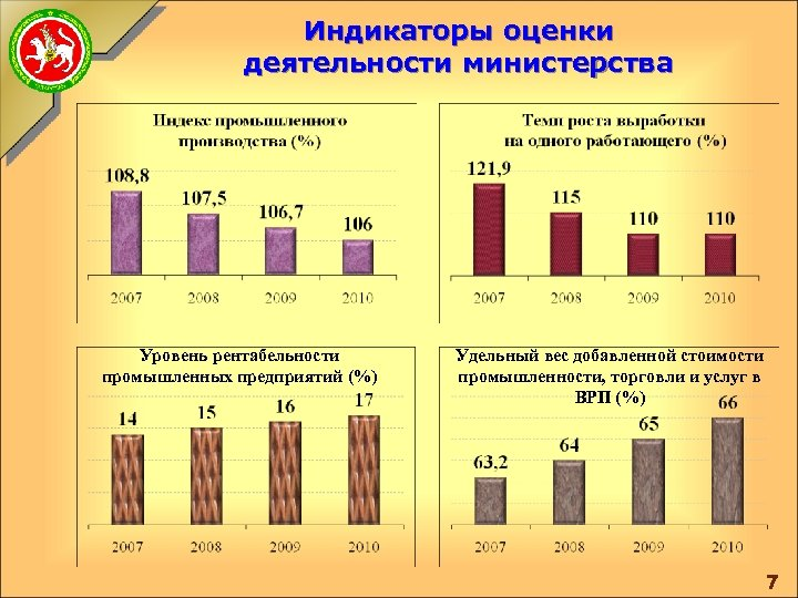 Индикаторы оценки деятельности министерства Уровень рентабельности промышленных предприятий (%) Удельный вес добавленной стоимости промышленности,