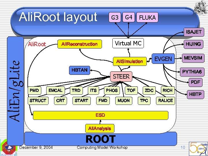 Ali. Root layout G 3 G 4 FLUKA ISAJET Ali. En/g. Lite Ali. Root