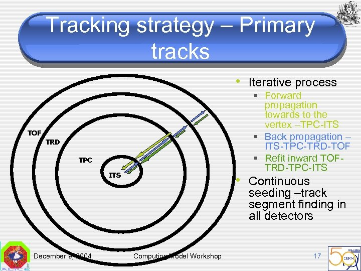 Tracking strategy – Primary tracks • Iterative process § Forward propagation towards to the