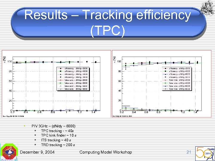 Results – Tracking efficiency (TPC) • PIV 3 GHz – (d. N/dy – 6000)
